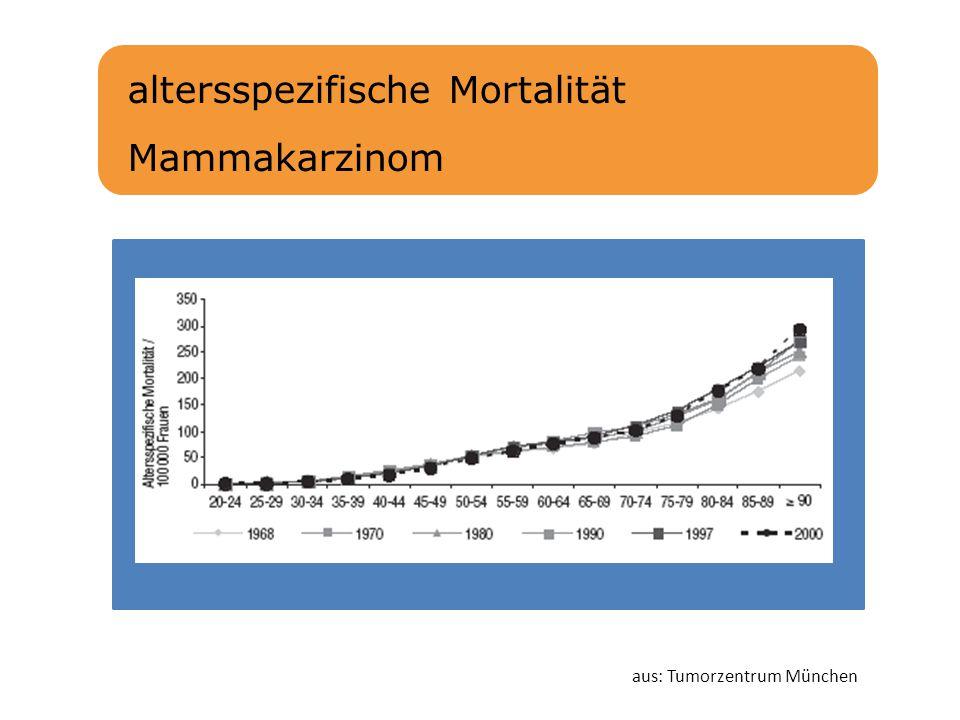 altersspezifische Mortalität Mammakarzinom aus: Tumorzentrum München