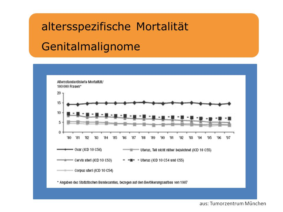 altersspezifische Mortalität Genitalmalignome aus: Tumorzentrum München