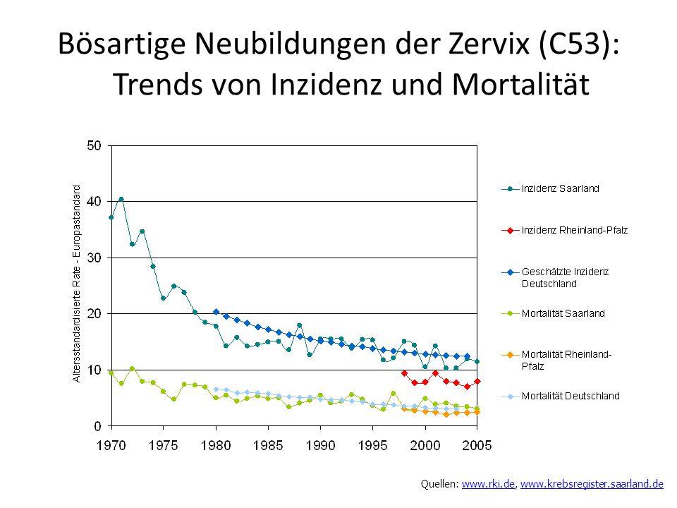 Bösartige Neubildungen der Zervix (C53): Trends von Inzidenz und Mortalität Quellen: www.rki.de, www.krebsregister.saarland.dewww.rki.dewww.krebsregis
