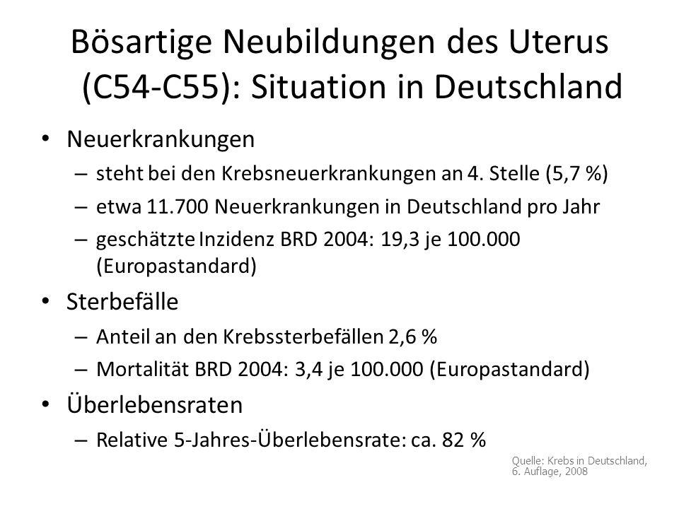 Bösartige Neubildungen des Uterus (C54-C55): Situation in Deutschland Neuerkrankungen – steht bei den Krebsneuerkrankungen an 4. Stelle (5,7 %) – etwa