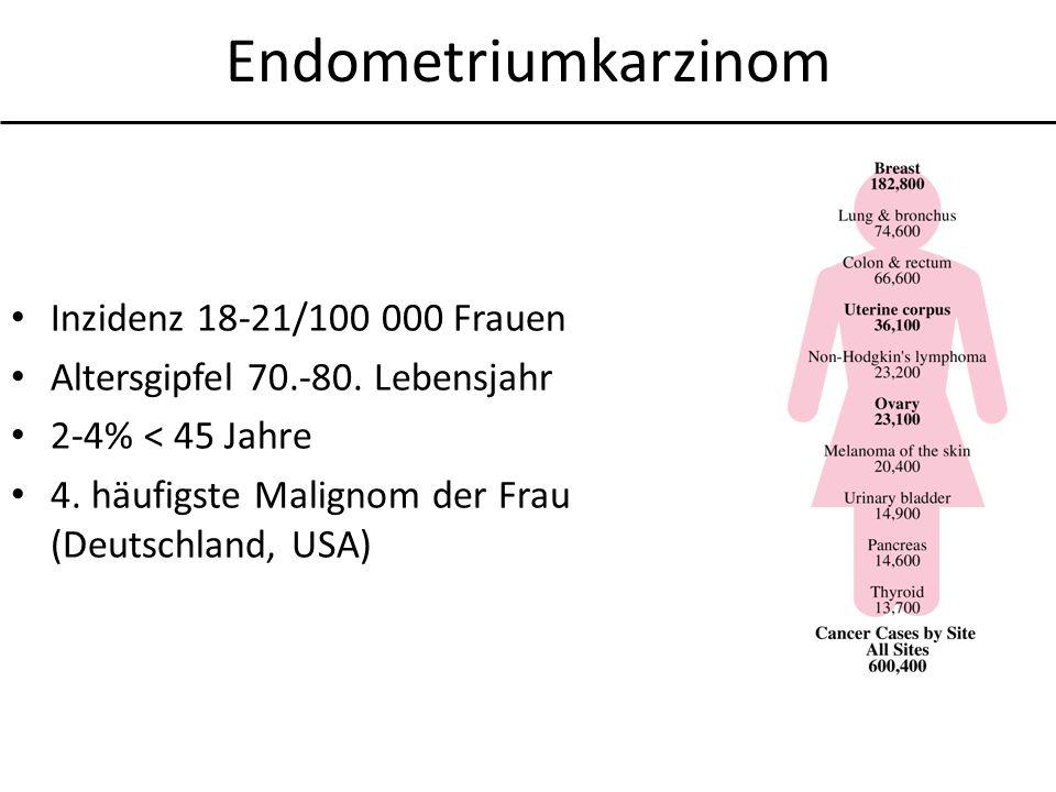 Endometriumkarzinom Inzidenz 18-21/100 000 Frauen Altersgipfel 70.-80. Lebensjahr 2-4% < 45 Jahre 4. häufigste Malignom der Frau (Deutschland, USA)