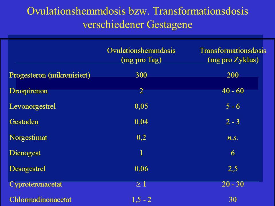 Ovulationshemmdosis bzw. Transformationsdosis verschiedener Gestagene OvulationshemmdosisTransformationsdosis (mg pro Tag)(mg pro Zyklus) Progesteron