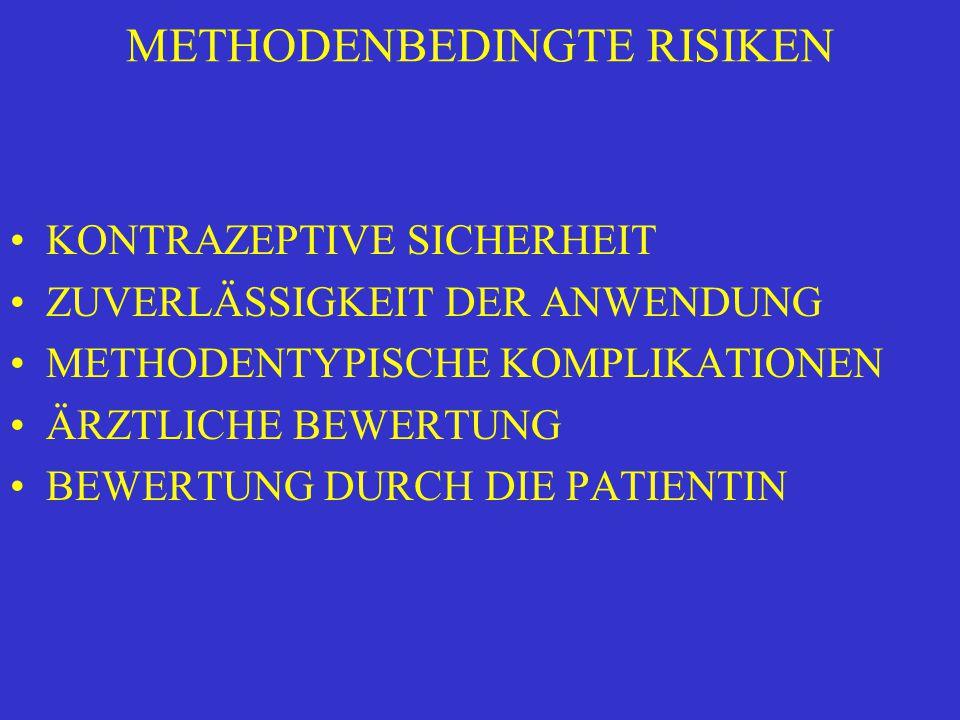 METHODENBEDINGTE RISIKEN KONTRAZEPTIVE SICHERHEIT ZUVERLÄSSIGKEIT DER ANWENDUNG METHODENTYPISCHE KOMPLIKATIONEN ÄRZTLICHE BEWERTUNG BEWERTUNG DURCH DIE PATIENTIN