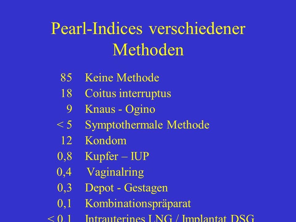 Pearl-Indices verschiedener Methoden 85Keine Methode 18Coitus interruptus 9Knaus - Ogino < 5Symptothermale Methode 12Kondom 0,8Kupfer – IUP 0,4 Vaginalring 0,3Depot - Gestagen 0,1Kombinationspräparat < 0,1Intrauterines LNG / Implantat DSG