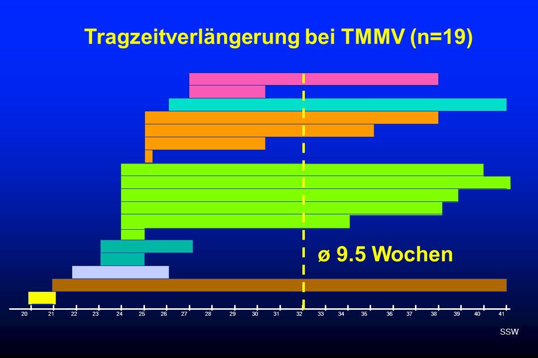 20212530354022232426272829313233343637383941 Tragzeitverlängerung bei TMMV (n=19) SSW ø 9.5 Wochen