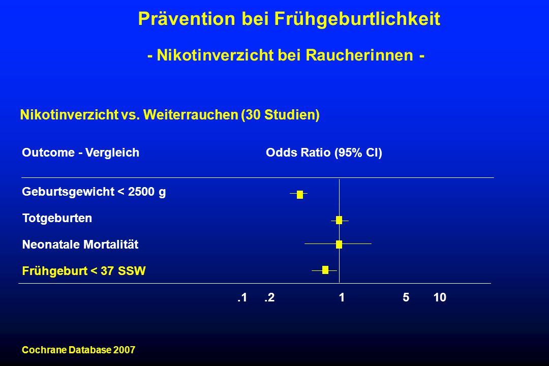 Outcome - VergleichOdds Ratio (95% CI) Geburtsgewicht < 2500 g Totgeburten Neonatale Mortalität Frühgeburt < 37 SSW.1.2 1 5 10 Cochrane Database 2007 Prävention bei Frühgeburtlichkeit - Nikotinverzicht bei Raucherinnen - Nikotinverzicht vs.