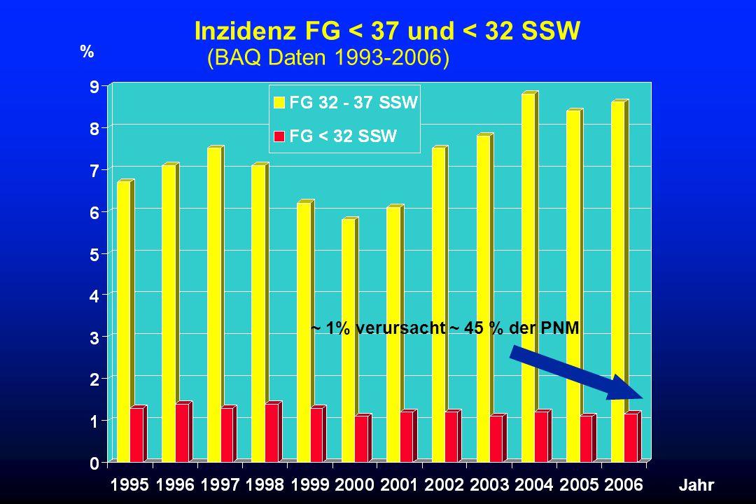 Inzidenz FG < 37 und < 32 SSW (BAQ Daten 1993-2006) % Jahr ~ 1% verursacht ~ 45 % der PNM