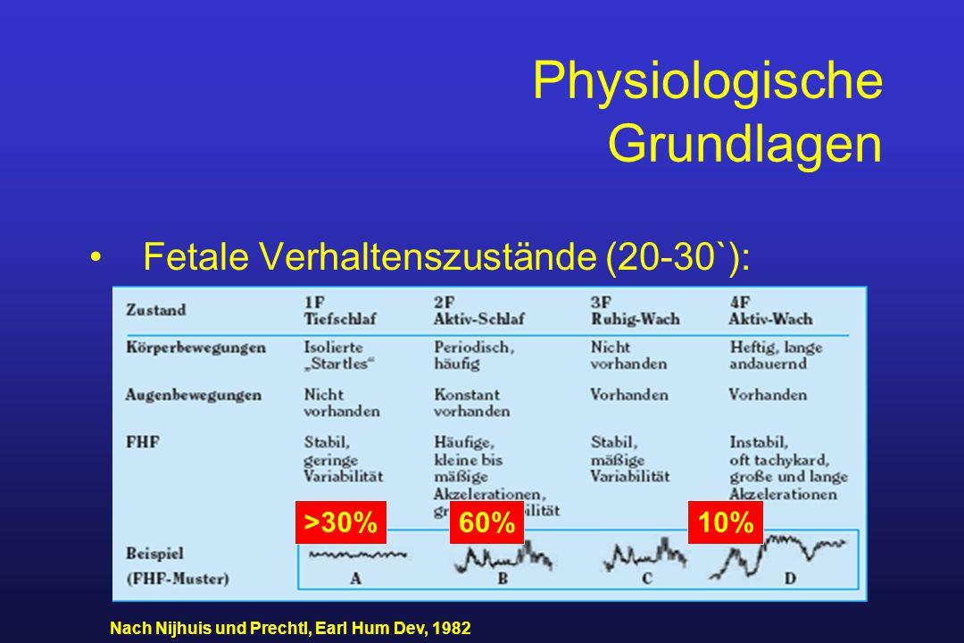 Physiologische Grundlagen Fetale Verhaltenszustände (20-30`): Nach Nijhuis und Prechtl, Earl Hum Dev, 1982 >30% 60% 10%