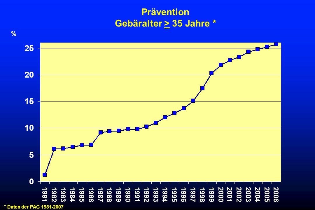 Frühgeburtenrate und Mutteralter* * Daten der PAG 1995-1997, n= 1.7 Millionen, Voigt, 2001, Geburtsgewicht ≤ 2499 g % Jahre FGtot