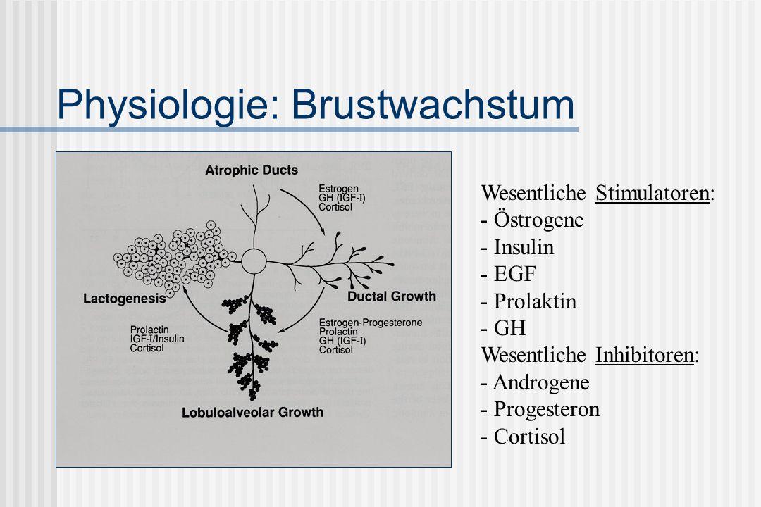 Physiologie: Brustwachstum Wesentliche Stimulatoren: - Östrogene - Insulin - EGF - Prolaktin - GH Wesentliche Inhibitoren: - Androgene - Progesteron - Cortisol
