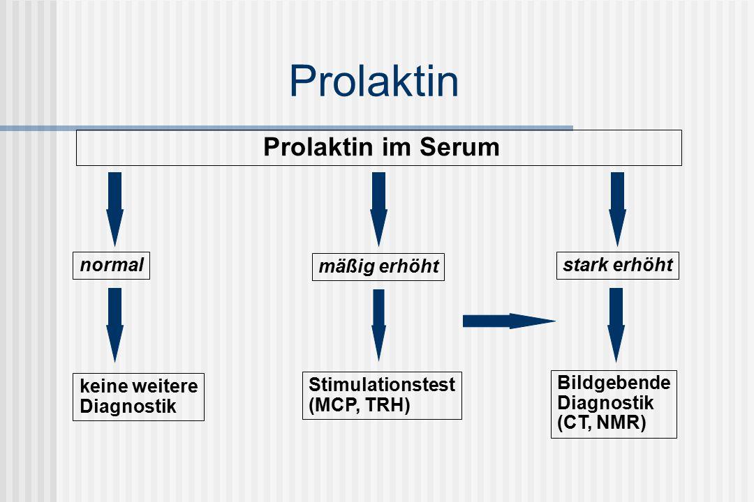 Prolaktin Prolaktin im Serum normal keine weitere Diagnostik mäßig erhöht stark erhöht Bildgebende Diagnostik (CT, NMR) Stimulationstest (MCP, TRH)