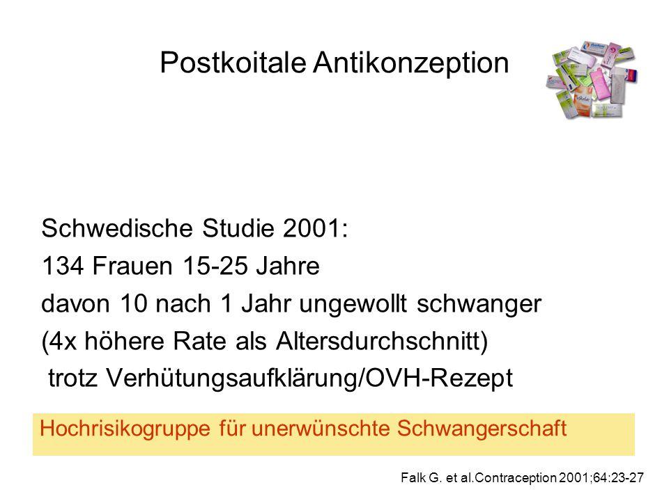 Postkoitale Antikonzeption Schwedische Studie 2001: 134 Frauen 15-25 Jahre davon 10 nach 1 Jahr ungewollt schwanger (4x höhere Rate als Altersdurchsch