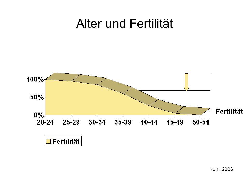 Alter und Fertilität Kuhl, 2006