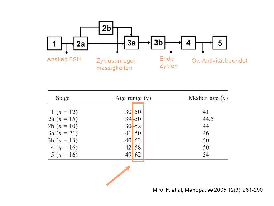 Miro, F. et al, Menopause 2005;12(3): 281-290 Anstieg FSH Zyklusunregel mässigkeiten Ende Zyklen Ov. Antivität beendet