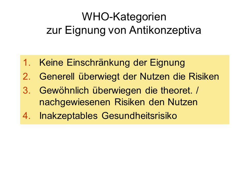 WHO-Kategorien zur Eignung von Antikonzeptiva 1.Keine Einschränkung der Eignung 2.Generell überwiegt der Nutzen die Risiken 3.Gewöhnlich überwiegen die theoret.