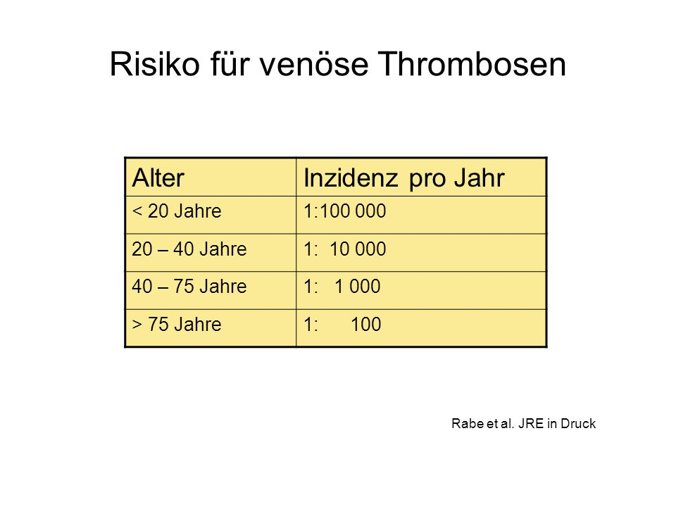 Risiko für venöse Thrombosen AlterInzidenz pro Jahr < 20 Jahre1:100 000 20 – 40 Jahre1: 10 000 40 – 75 Jahre1: 1 000 > 75 Jahre1: 100 Rabe et al. JRE