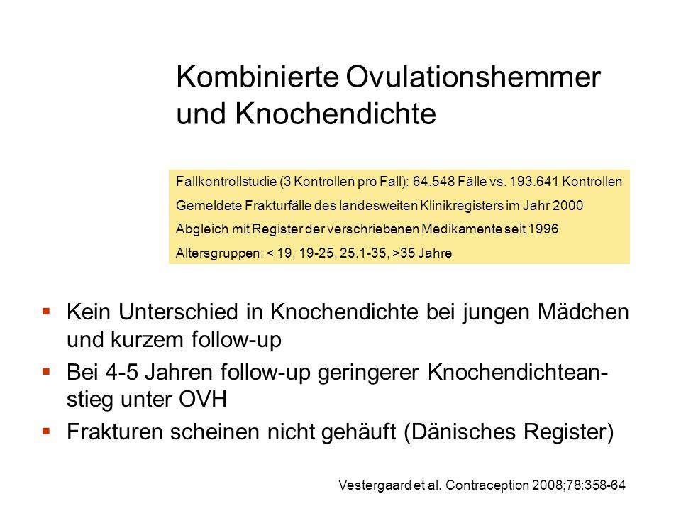 Kombinierte Ovulationshemmer und Knochendichte  Kein Unterschied in Knochendichte bei jungen Mädchen und kurzem follow-up  Bei 4-5 Jahren follow-up geringerer Knochendichtean- stieg unter OVH  Frakturen scheinen nicht gehäuft (Dänisches Register) Fallkontrollstudie (3 Kontrollen pro Fall): 64.548 Fälle vs.