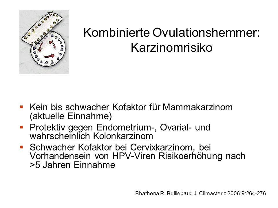 Kombinierte Ovulationshemmer: Karzinomrisiko  Kein bis schwacher Kofaktor für Mammakarzinom (aktuelle Einnahme)  Protektiv gegen Endometrium-, Ovarial- und wahrscheinlich Kolonkarzinom  Schwacher Kofaktor bei Cervixkarzinom, bei Vorhandensein von HPV-Viren Risikoerhöhung nach >5 Jahren Einnahme Bhathena R, Buillebaud J.
