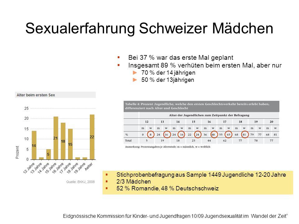Sexualitätserfahrung Jugendliche Deutschland Beim ersten Mal:  71 % Kondom  35 % (+) Pille  9 % keine Verhütung (1980: 20 %)  34 % waren vorher zur Beratung bei FÄ  Wichtigste Vermittlungsinstanz: Eltern (Mutter) = 64%  68 % möchten später Kinder  Nur 2 % der Befragten haben beim letzten GV nicht verhütet