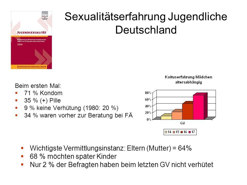 Sexualitätserfahrung Jugendliche Deutschland Beim ersten Mal:  71 % Kondom  35 % (+) Pille  9 % keine Verhütung (1980: 20 %)  34 % waren vorher zu