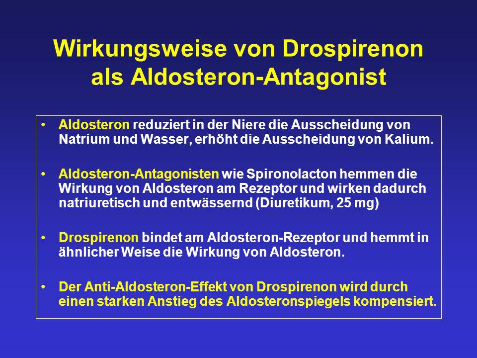 Wirkungsweise von Drospirenon als Aldosteron-Antagonist Aldosteron reduziert in der Niere die Ausscheidung von Natrium und Wasser, erhöht die Ausschei