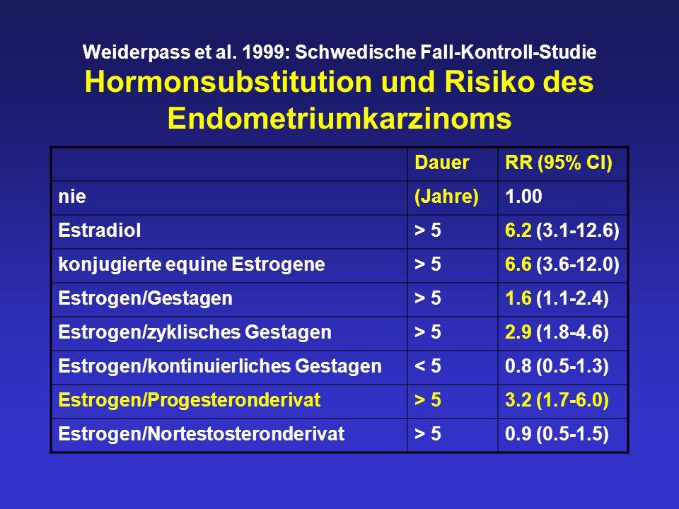 Weiderpass et al. 1999: Schwedische Fall-Kontroll-Studie Hormonsubstitution und Risiko des Endometriumkarzinoms DauerRR (95% CI) nie(Jahre)1.00 Estrad