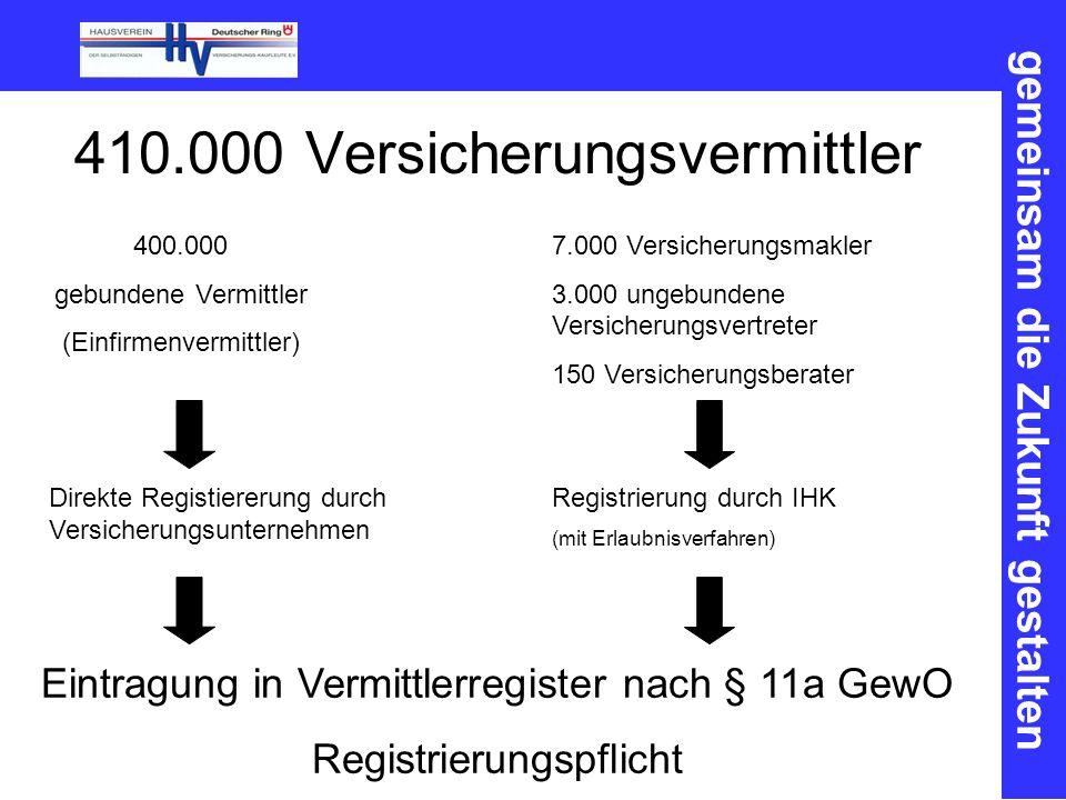 gemeinsam die Zukunft gestalten 410.000 Versicherungsvermittler 400.000 gebundene Vermittler (Einfirmenvermittler) Direkte Registiererung durch Versicherungsunternehmen 7.000 Versicherungsmakler 3.000 ungebundene Versicherungsvertreter 150 Versicherungsberater Registrierung durch IHK (mit Erlaubnisverfahren) Eintragung in Vermittlerregister nach § 11a GewO Registrierungspflicht