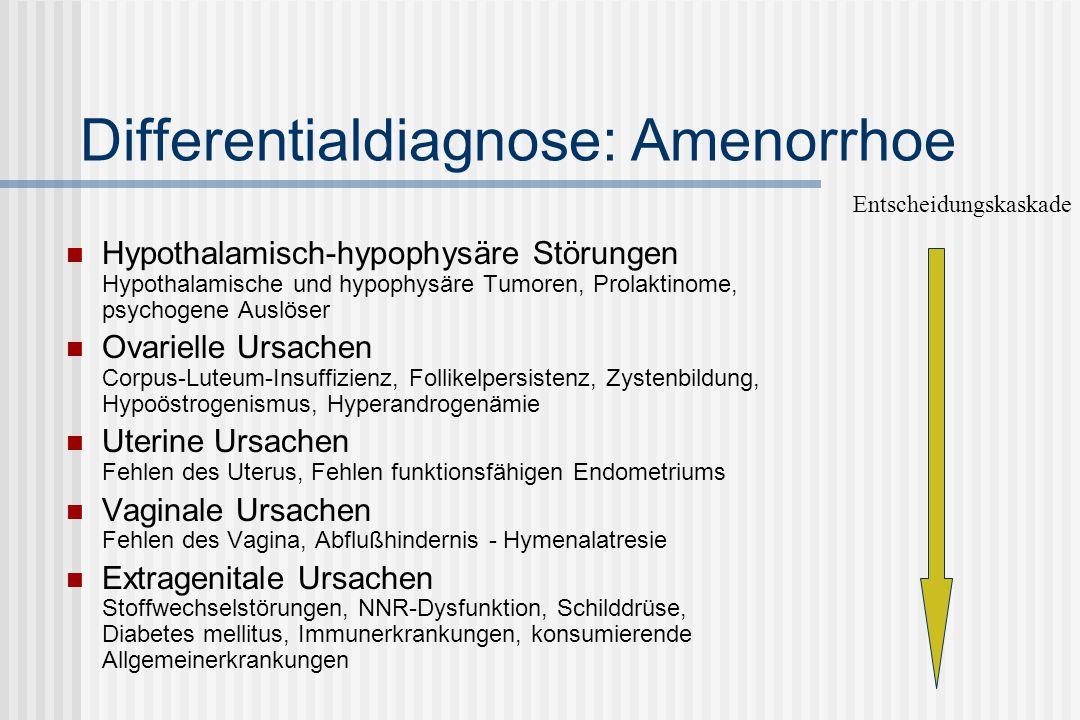 Differentialdiagnostik: Amenorrhoe und Zusatzbefunde Anamnese Mangelnde Reifeentwicklung Psychische und körperliche Belastungen Lebensstil, Ernährungsgewohnheiten Medikamente, Begleiterkrankungen Befundung Habitus, Dysmorphien Reifestadien nach Tanner Behaarungstyp Schilddrüsenstatus gynäkologischer Befund Sonografie des Unterbauches (Uterus, Ovarien) Endokriner Basisstatus