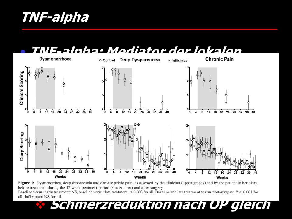 TNF-alpha TNF-alpha: Mediator der lokalen Inflammation Pavianmodell (D'Hooge 2006) Klinische Daten Anti-TNF-alpha (Infliximab®) RCT; n=21 vs. Plazebo