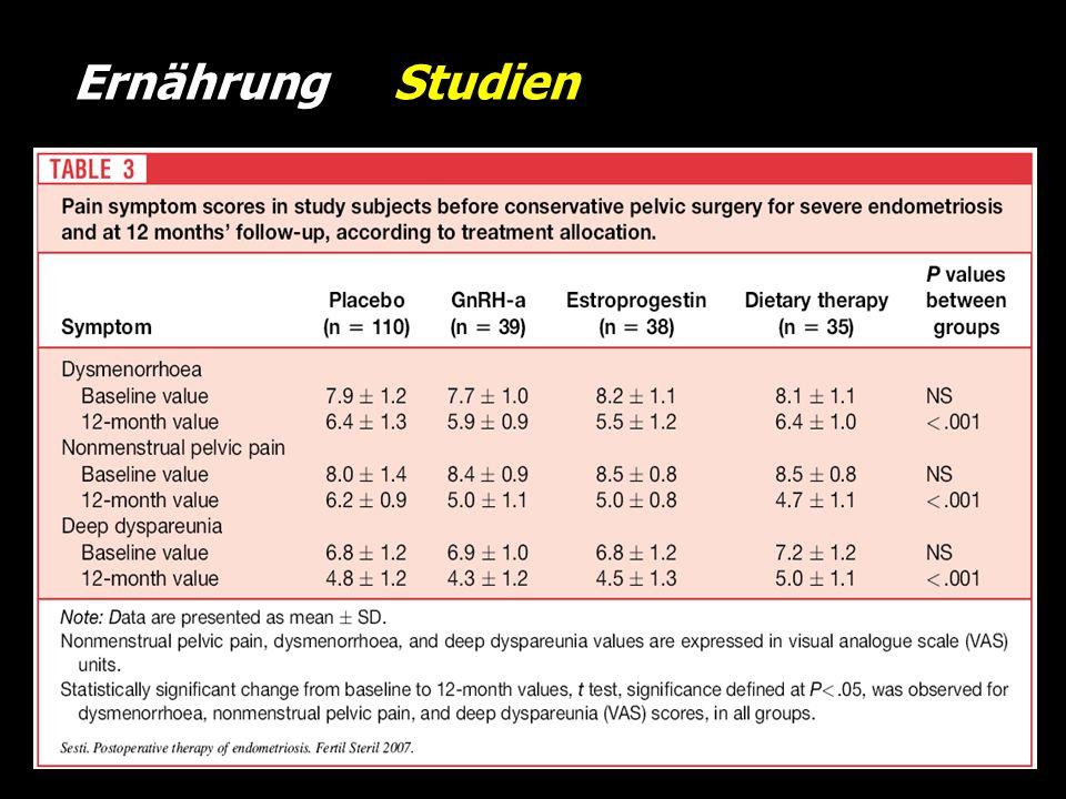 Ernährung Studien on=222; rAFS III-IV ; OP +: oVit., Min., Fischöl, Fermente vs. Plaz. vs. GnRH vs. long cycle oDysmenorrhoe oGnRH, OC besser onon-men