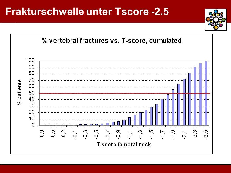 Frakturschwelle unter Tscore -2.5