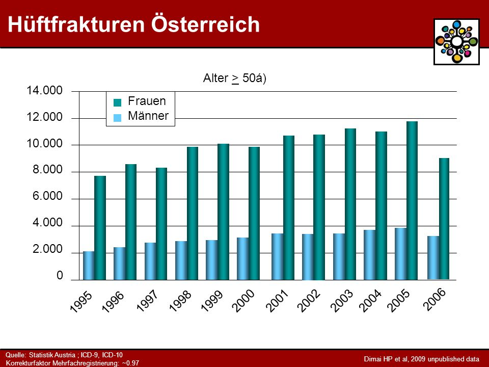 14.000 12.000 10.000 8.000 6.000 4.000 2.000 0 19951996 199719981999 200020012002200320042005 Frauen Männer 2006 Alter > 50á) Hüftfrakturen Österreich Quelle: Statistik Austria ; ICD-9, ICD-10 Korrekturfaktor Mehrfachregistrierung: ~0.97 Dimai HP et al, 2009 unpublished data