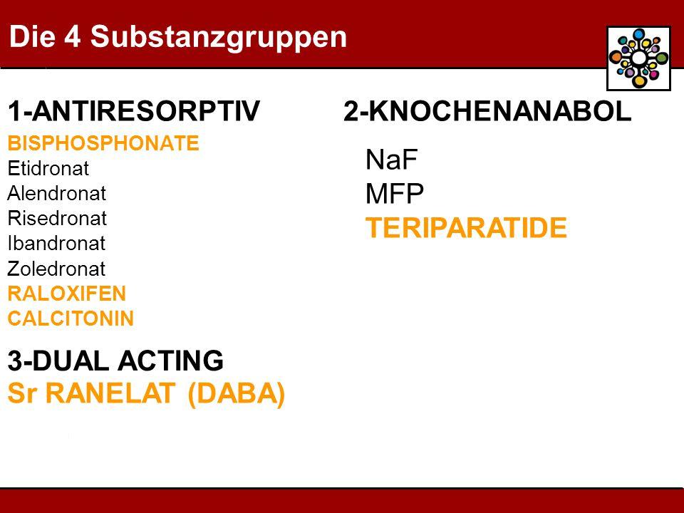 Die 4 Substanzgruppen BISPHOSPHONATE Etidronat Alendronat Risedronat Ibandronat Zoledronat RALOXIFEN CALCITONIN NaF MFP TERIPARATIDE 3-DUAL ACTING 1-ANTIRESORPTIV 2-KNOCHENANABOL Sr RANELAT (DABA)