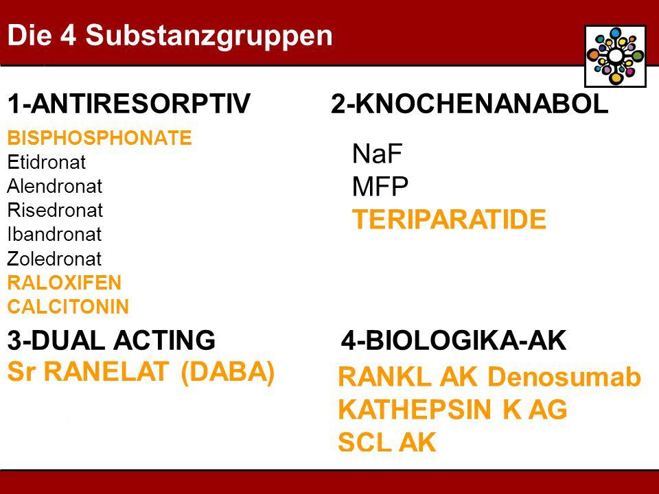 Die 4 Substanzgruppen BISPHOSPHONATE Etidronat Alendronat Risedronat Ibandronat Zoledronat RALOXIFEN CALCITONIN NaF MFP TERIPARATIDE 3-DUAL ACTING 4-BIOLOGIKA-AK 1-ANTIRESORPTIV 2-KNOCHENANABOL RANKL AK Denosumab KATHEPSIN K AG SCL AK Sr RANELAT (DABA)