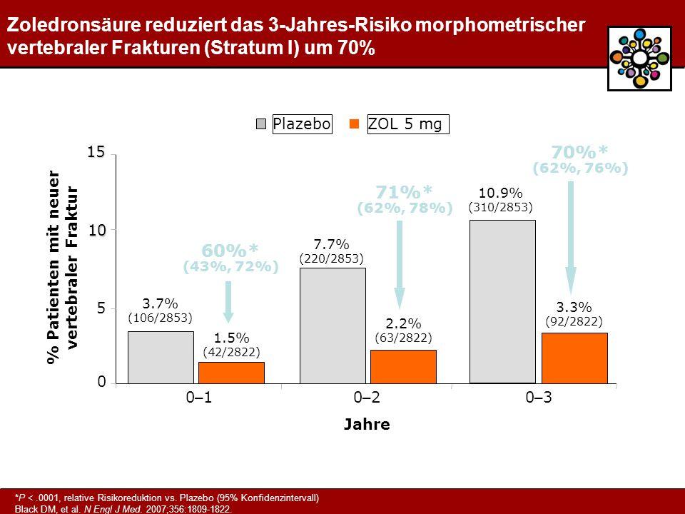 % Patienten mit neuer vertebraler Fraktur 60%* (43%, 72%) 71%* (62%, 78%) 0 10 0–10–10–20–20–30–3 Jahre 5 15 1.5% (42/2822) 3.7% (106/2853) 2.2% (63/2822) 7.7% (220/2853) 3.3% (92/2822) 10.9% (310/2853) 70%* (62%, 76%) ZOL 5 mgPlazebo Zoledronsäure reduziert das 3-Jahres-Risiko morphometrischer vertebraler Frakturen (Stratum I) um 70% *P <.0001, relative Risikoreduktion vs.