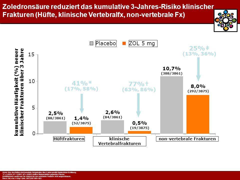 41%* (17%, 58%) 77%† (63%, 86%) 25%‡ (13%, 36%) klinische Vertebralfrakturen Hüftfrakturennon-vertebrale Frakturen 1,4% (52/3875) 0,5% (19/3875) 2,5% (88/3861) 2,6% (84/3861) 8,0% (292/3875) 10,7% (388/3861) kumulative Häufigkeit (%) neuer klinischer Frakturen über 3 Jahre 0 10 5 15 ZOL 5 mgPlacebo Zoledronsäure reduziert das kumulative 3-Jahres-Risiko klinischer Frakturen (Hüfte, klinische Vertebralfx, non-vertebrale Fx) Werte über den Balken sind kumulierte Ereignisraten über 3 Jahre gemäß Kaplan-Meier-Schätzung.