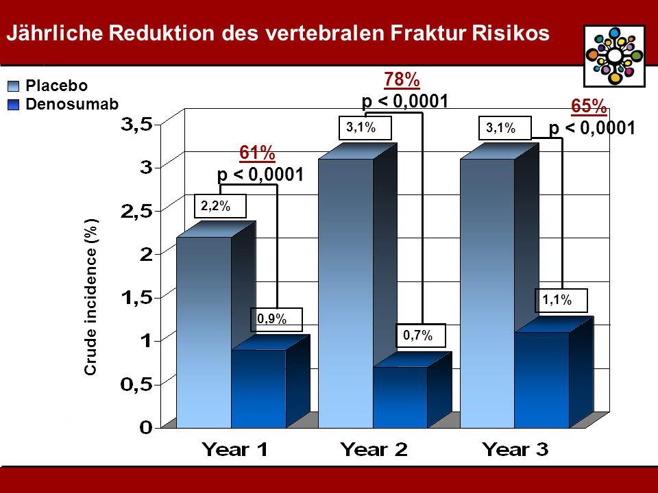 Jährliche Reduktion des vertebralen Fraktur Risikos 2,2% Placebo Denosumab 0,9% 3,1% 0,7% 3,1% 1,1% Crude incidence (%) 61% p < 0,0001 78% p < 0,0001 65% p < 0,0001