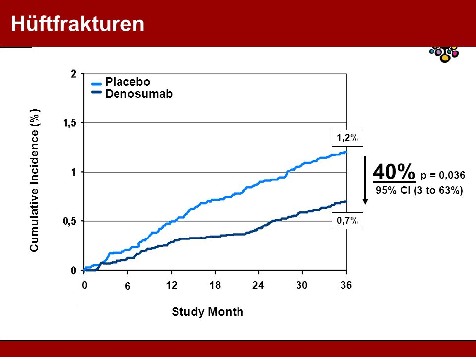 Hüftfrakturen Cumulative Incidence (%) Study Month 40% p = 0,036 95% CI (3 to 63%) Placebo Denosumab 0 6 1218243036 1,2% 0,7%