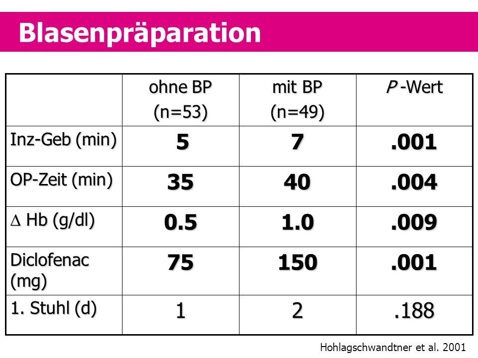 Blasenpräparation.18821 1. Stuhl (d).00115075 Diclofenac (mg).0091.00.5  Hb (g/dl).0044035 OP-Zeit (min).001 7 5 Inz-Geb (min) P -Wert mit BP (n=49)