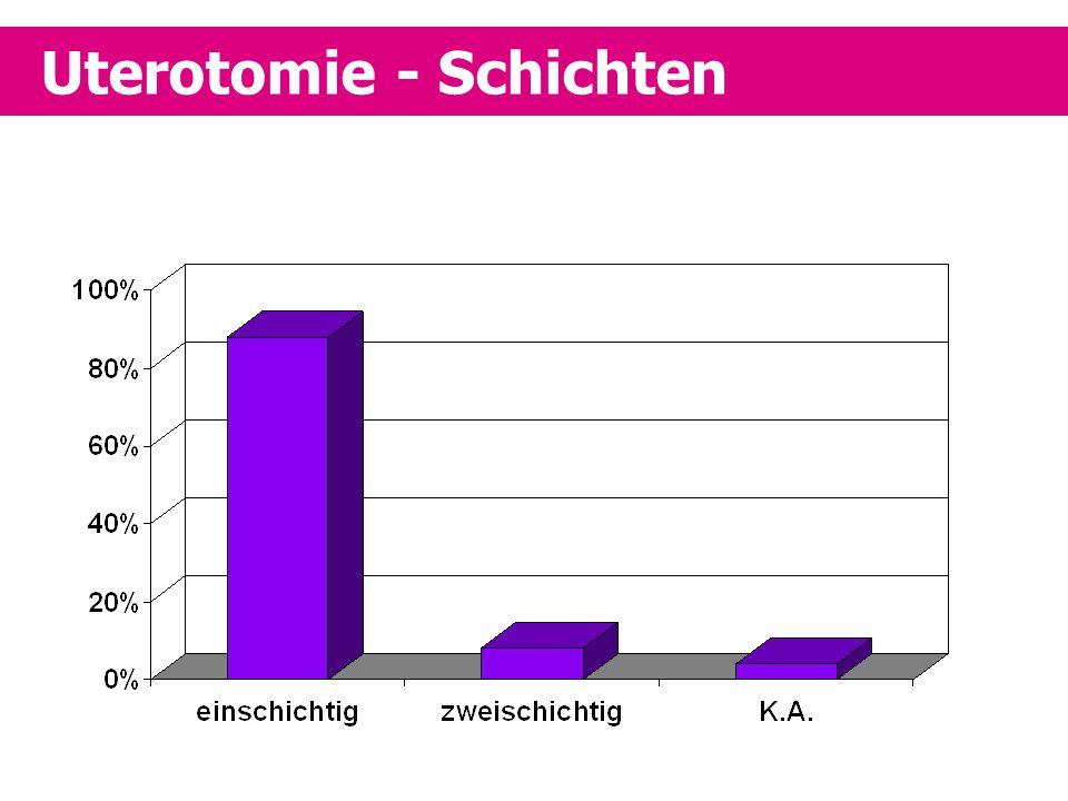 Uterotomie - Schichten