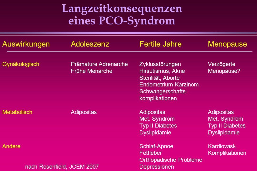 Langzeitkonsequenzen eines PCO-Syndrom AuswirkungenAdoleszenzFertile JahreMenopause GynäkologischPrämature AdrenarcheZyklusstörungenVerzögerte Frühe M