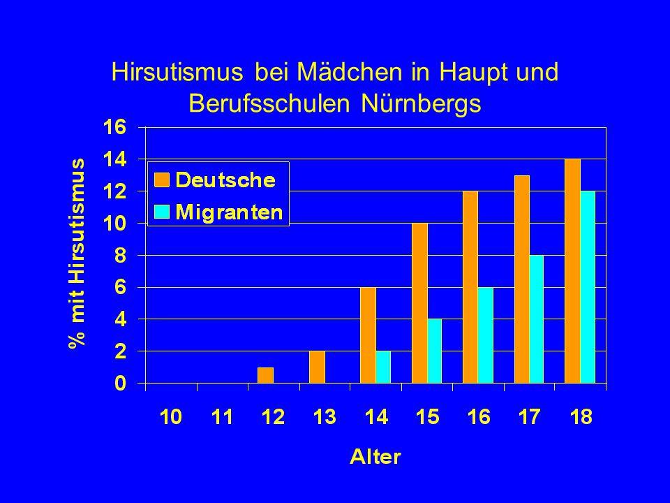 Hirsutismus bei Mädchen in Haupt und Berufsschulen Nürnbergs