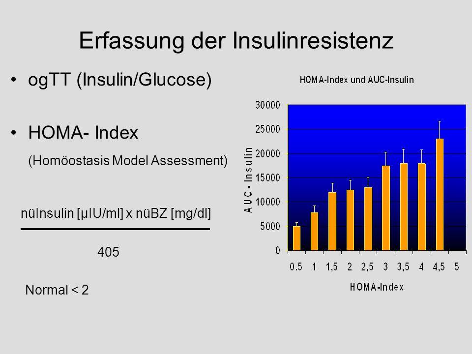 Erfassung der Insulinresistenz ogTT (Insulin/Glucose) HOMA- Index (Homöostasis Model Assessment) nüInsulin [µIU/ml] x nüBZ [mg/dl] 405 Normal < 2