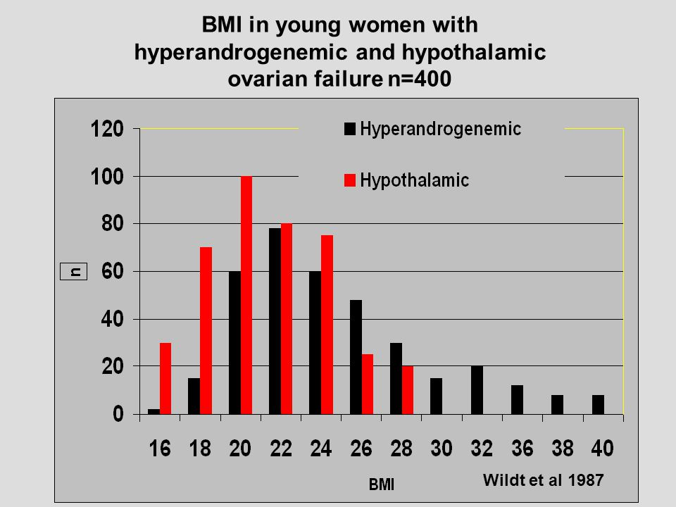 BMI in young women with hyperandrogenemic and hypothalamic ovarian failure n=400 Wildt et al 1987