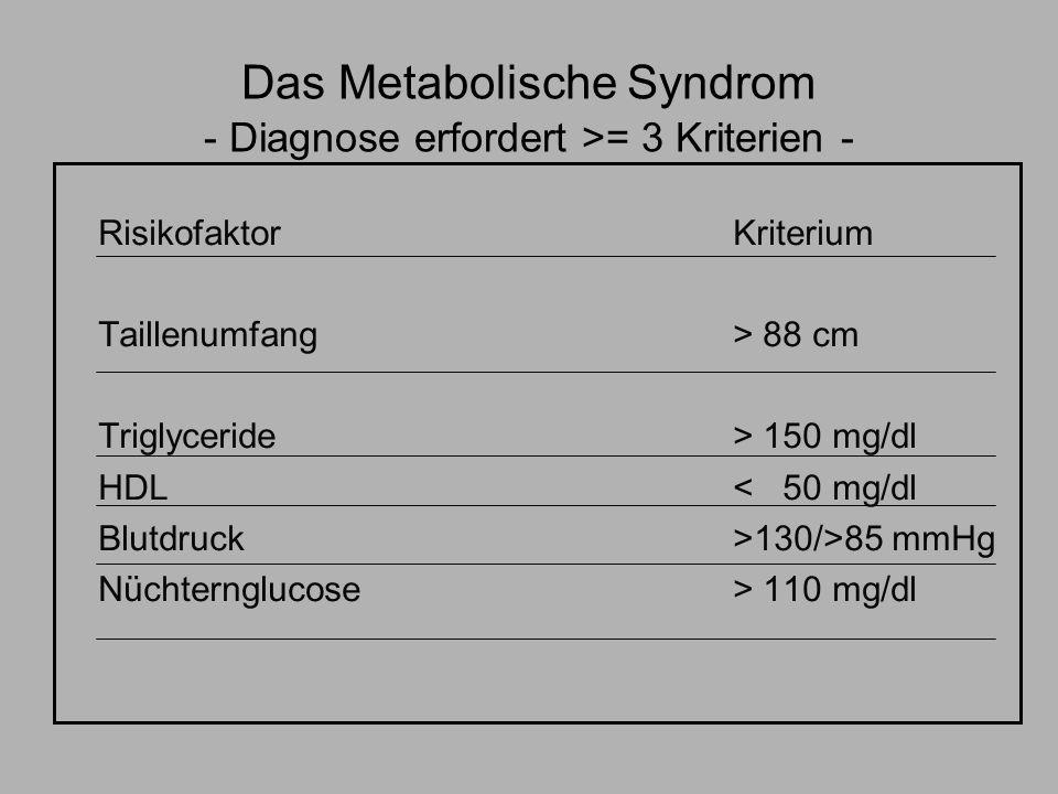 Das Metabolische Syndrom - Diagnose erfordert >= 3 Kriterien - RisikofaktorKriterium Taillenumfang > 88 cm Triglyceride> 150 mg/dl HDL< 50 mg/dl Blutd