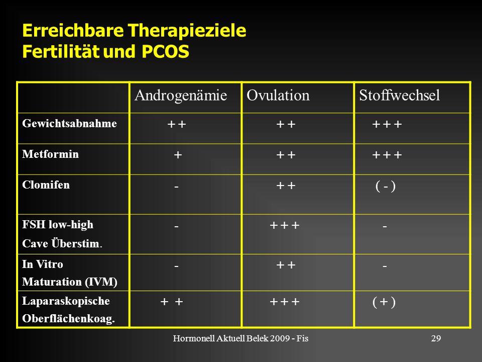 Hormonell Aktuell Belek 2009 - Fis29 Erreichbare Therapieziele Fertilität und PCOS AndrogenämieOvulationStoffwechsel Gewichtsabnahme + + + + + Metform