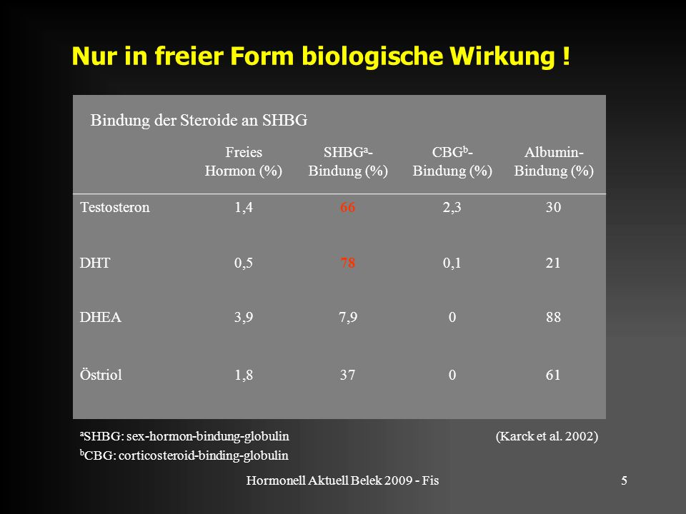 Hormonell Aktuell Belek 2009 - Fis5 Nur in freier Form biologische Wirkung ! Freies Hormon (%) SHBG a - Bindung (%) CBG b - Bindung (%) Albumin- Bindu