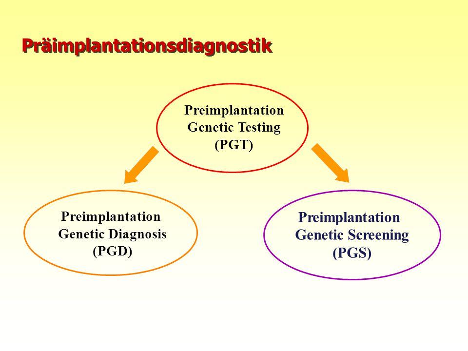 10.08.2015FIS Repromed - Gran Canaria 0816 Präimplantationsdiagnostik Preimplantation Genetic Testing (PGT) Preimplantation Genetic Diagnosis (PGD) Pr