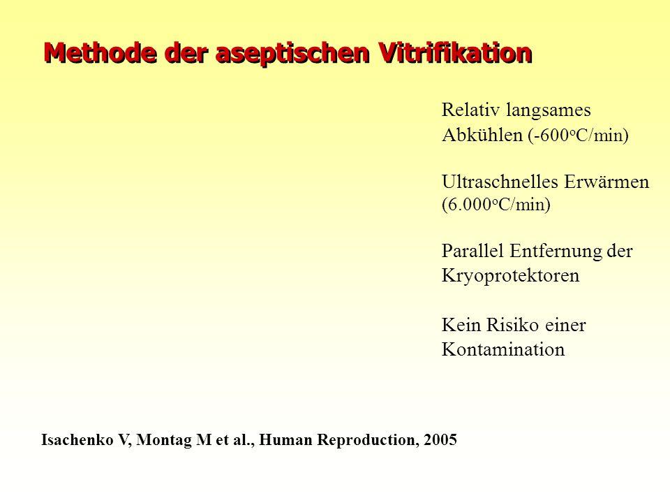 Methode der aseptischen Vitrifikation Isachenko V, Montag M et al., Human Reproduction, 2005 Relativ langsames Abkühlen (-600 o C/min) Ultraschnelles