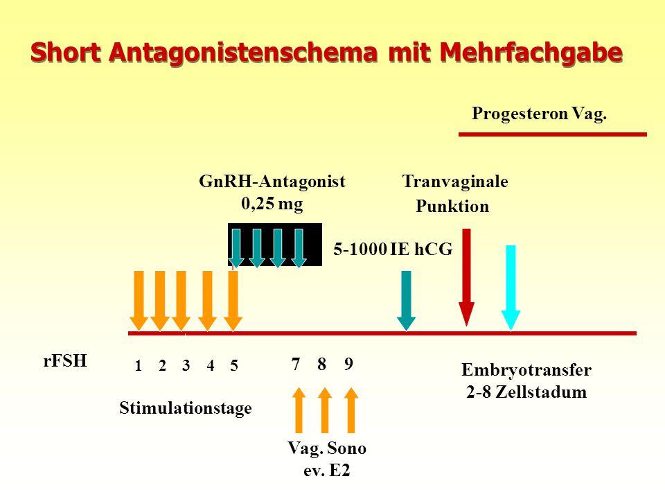 10.08.2015FIS Repromed - Gran Canaria 087 Short Antagonistenschema mit Mehrfachgabe GnRH-Antagonist 0,25 mg rFSH 1 Stimulationstage 23 4 5 Tranvaginal